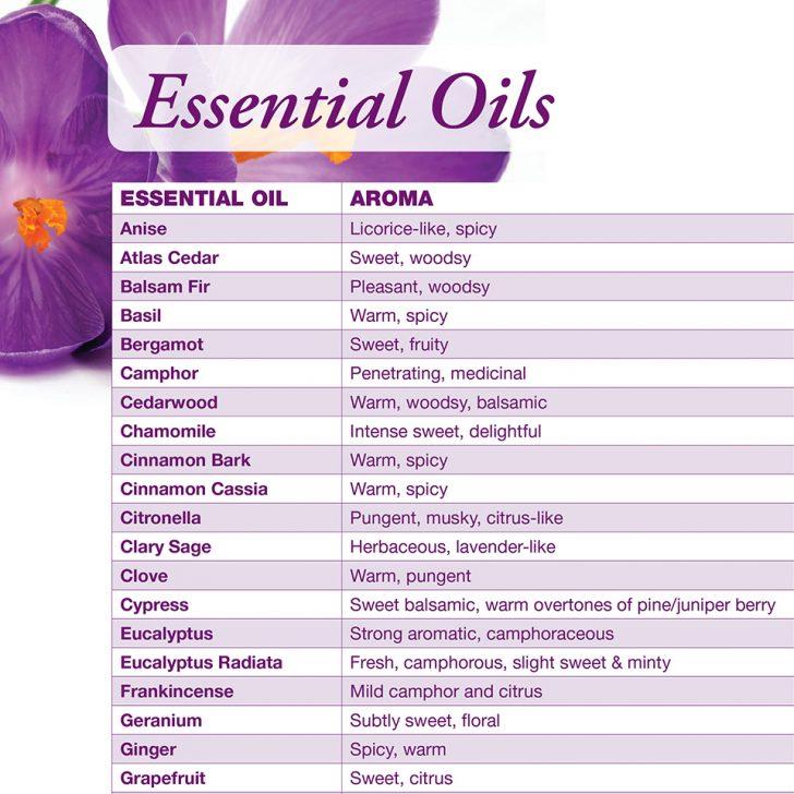 Free Printable Aromatherapy Charts