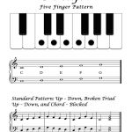 Free Sheet Music   Basic Overview   C Major Five Finger Pattern   Beginner Piano Worksheets Printable Free