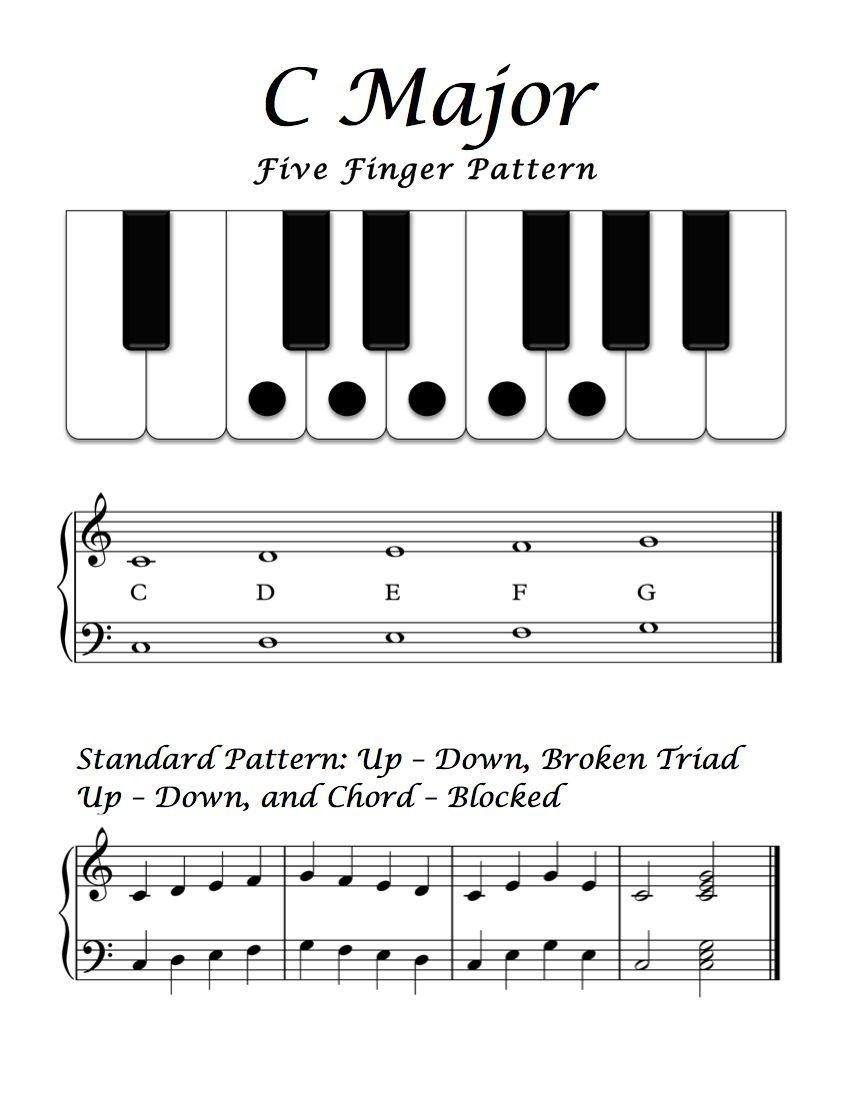 Free Sheet Music - Basic Overview - C Major Five Finger Pattern - Beginner Piano Worksheets Printable Free