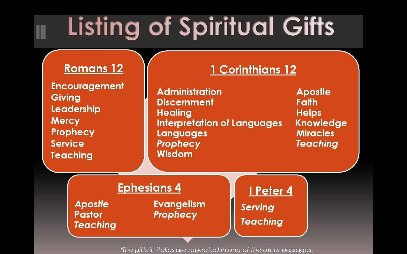 Ichoose2: Get To Week 15!   City Chick In The Country   Live Your - Free Printable Spiritual Gifts Test