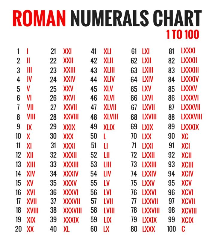 Free Printable Roman Numerals Chart