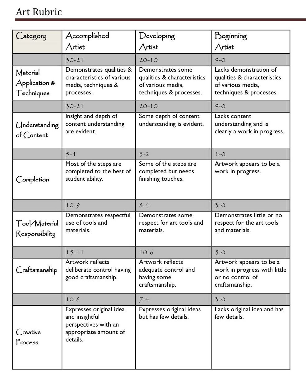 A Handy Rubric For Art Teachers   Assessment Tools & Ideas   Art - Free Printable Art Rubrics