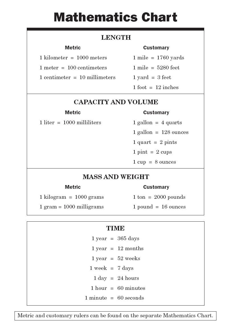 Conversion Chart For Math   Math Chart   Informational   College - Free Printable Teas Test Study Guide