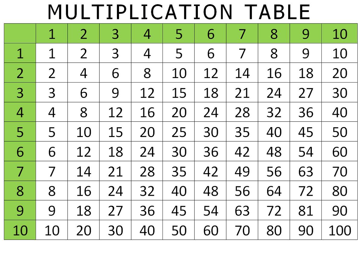 Free And Printable Multiplication Charts   Activity Shelter - Free Printable Multiplication Table