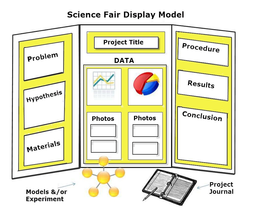 Fun Math Games - Learning Shapes And Patterns Activities | Ese - Free Printable Science Fair Project Board Labels