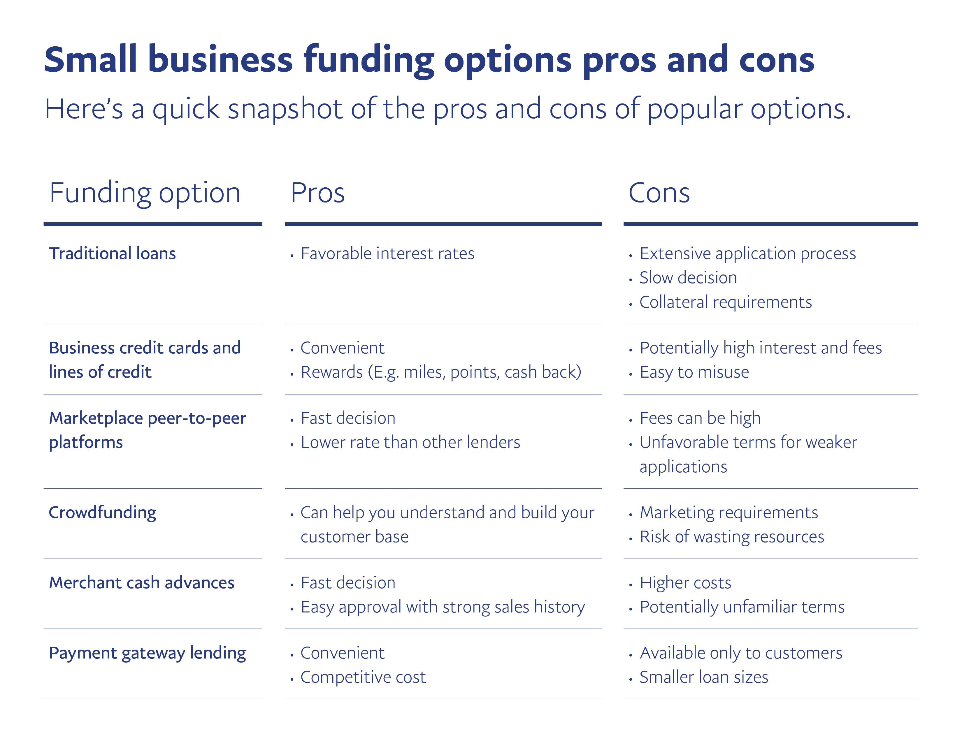 Know And Compare Your Options For Business Funding. - Paypal - Free Printable Business Credit Application Form