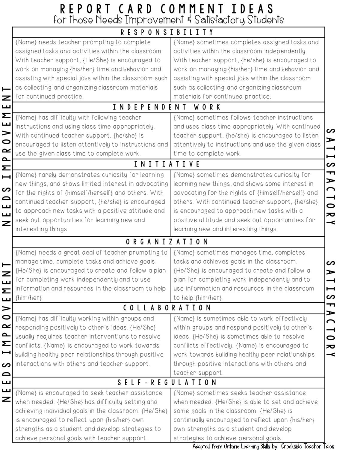 Tips For Not Letting Report Cards Get You Down   Assessment   Report - Free Printable Report Card Comments